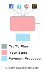 Infographic illustrating how social media traffic flows through an independent store