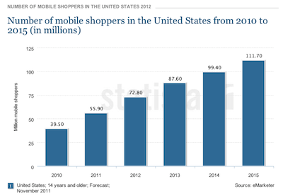 Number of mobile shoppers in the US