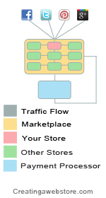Infographic illustrating how social media traffic flows through an online marketplace